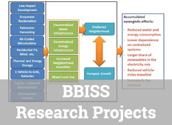 """Diagram of how the synergy of green infrastructure elements lead to greater sustainability with text overlay, """"BBISS Research Projects."""""""